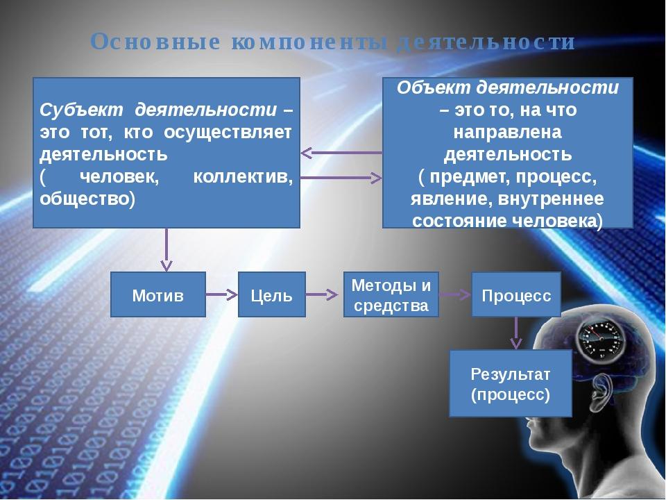 Основные компоненты деятельности Субъект деятельности – это тот, кто осуществ...