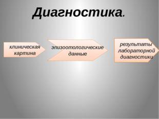 Диагностика. клиническая картина результаты лабораторной диагностики эпизоото