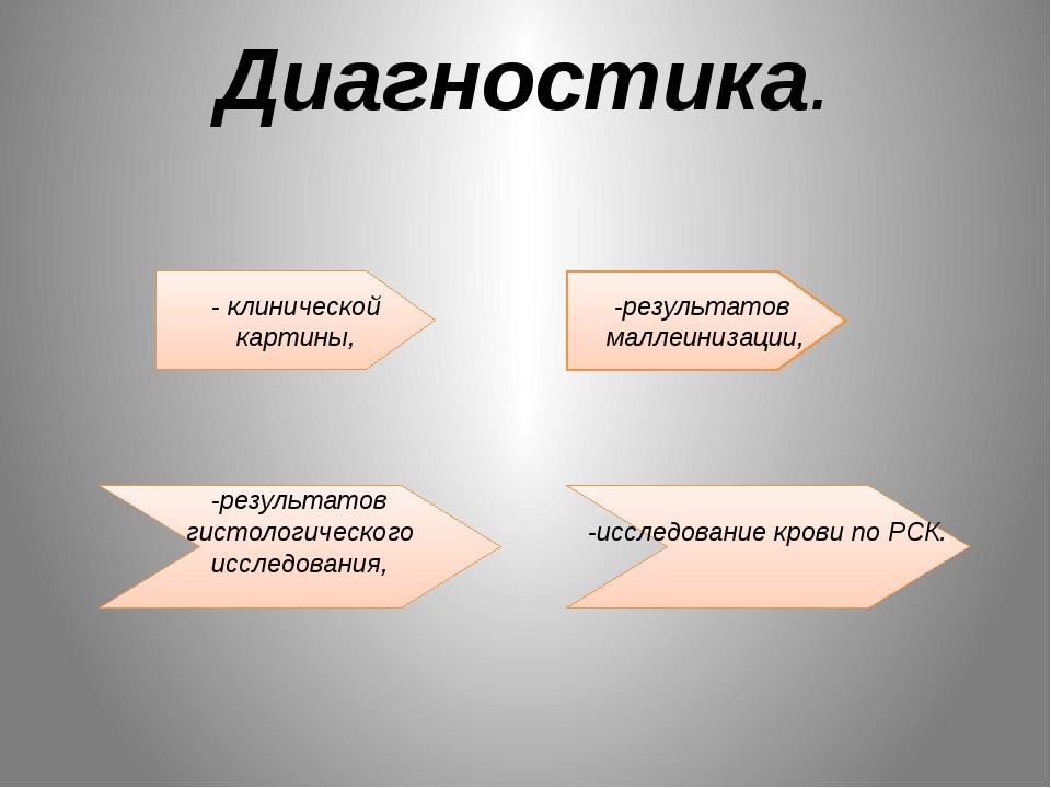 Диагностика. - клинической картины, -результатов маллеинизации, -результатов...