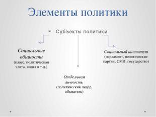 Функции политики- это важнейшие направления ее воздействия на общество Функци