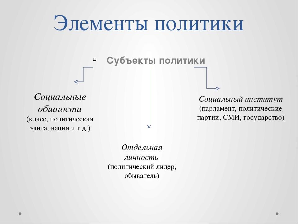 Функции политики- это важнейшие направления ее воздействия на общество Функци...