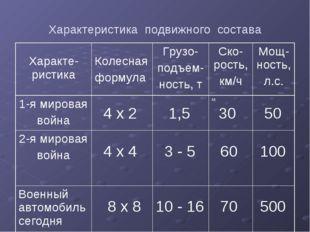 Характеристика подвижного состава Характе-ристика Колесная формулаГрузо- по