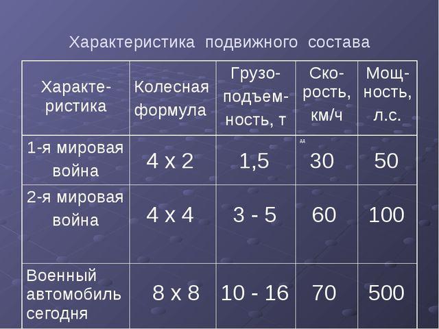 Характеристика подвижного состава Характе-ристика Колесная формулаГрузо- по...