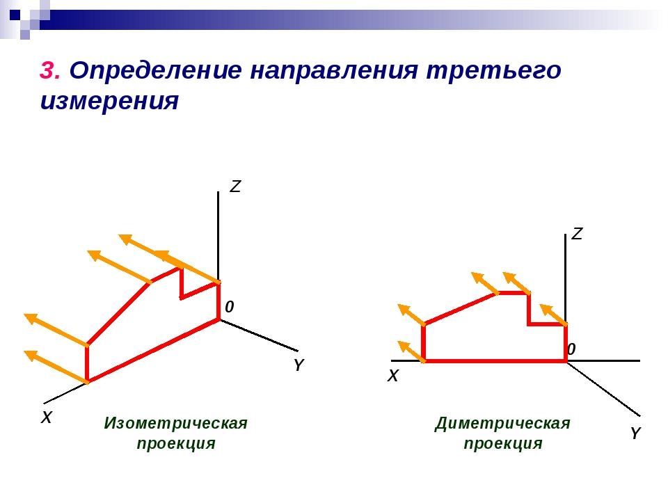 3. Определение направления третьего измерения Изометрическая проекция X Y Z 0...
