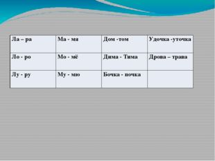 Ла–ра Ма- мя Дом -том Удочка -уточка Ло - ро Мо -мё Дима - Тима Дрова – трава