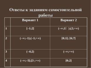 Вариант 1Вариант 2 1[–1;2](–∞;1⅓);(2;+∞) 2(–∞;–1);(–1;+∞)[0;1]; [6;7] 3