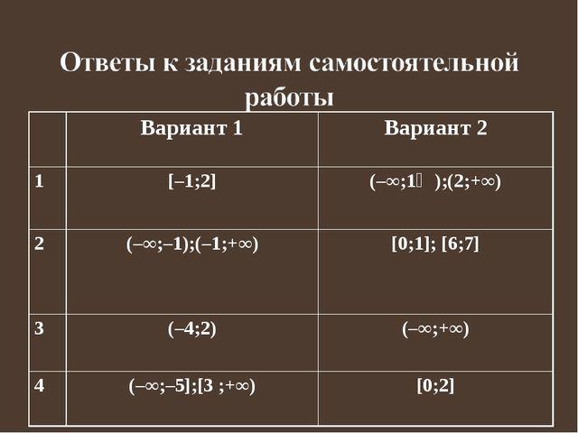 Вариант 1Вариант 2 1[–1;2](–∞;1⅓);(2;+∞) 2(–∞;–1);(–1;+∞)[0;1]; [6;7] 3...