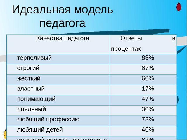 Идеальная модель педагога Качества педагога Ответы в процентах терпеливый 83%...