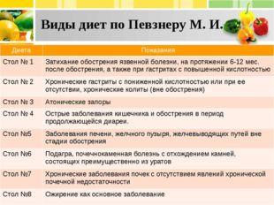 Виды диет по Певзнеру М. И. Диета Показания Стол № 1 Затихание обострения язв