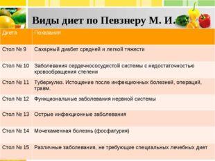 Виды диет по Певзнеру М. И. Диета Показания Стол № 9 Сахарный диабет средней