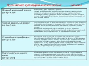 Воспитание культурно-гигиенических навыков Младший дошкольный возраст (от 3 д