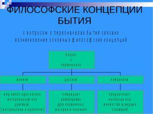 ФИЛОСОФСКИЕ КОНЦЕПЦИИ БЫТИЯ