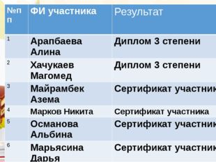 №пп ФИ участника Результат 1 АрапбаеваАлина Диплом 3 степени 2 ХачукаевМагом