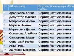 №п.п ФИ участника Результатблиц-турнира «Родное Слово» 1 АрапбаеваАлина Серт
