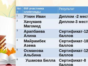 №пп ФИ участника олимпиады Результат 1 УткинИван Диплом -2 место 2 ХачукаевМ