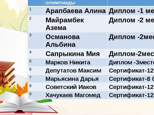 №пп ФИучастника олимпиады Результат 1 АрапбаеваАлина Диплом -1 место 2 Майра...