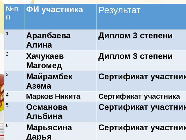 №пп ФИ участника Результат 1 АрапбаеваАлина Диплом 3 степени 2 ХачукаевМагом...