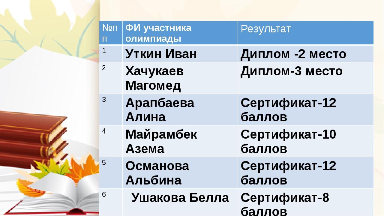 №пп ФИ участника олимпиады Результат 1 УткинИван Диплом -2 место 2 ХачукаевМ...