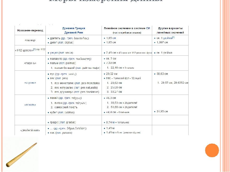 Меры измерения длины