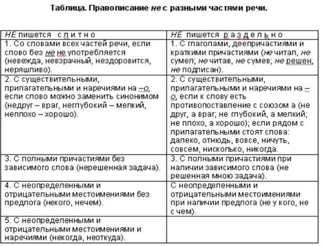 Не слитно и раздельно с разными частями речи таблица шпаргалка