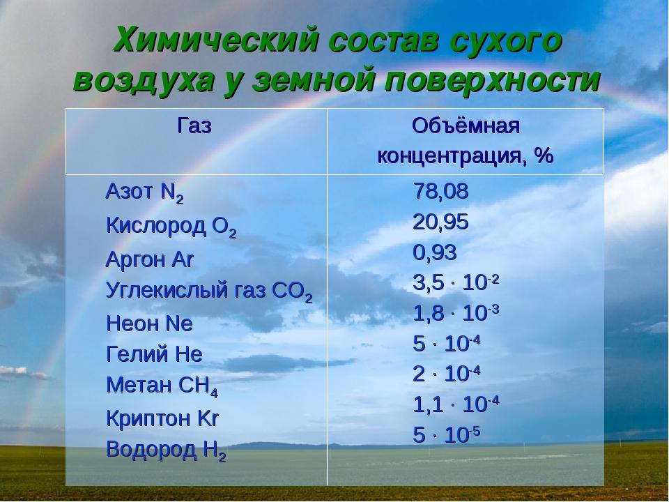 Химический состав сухого воздуха у земной поверхности Газ Объёмная концентра...