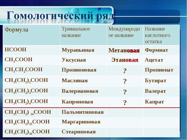 ФормулаТривиальное названиеМеждународное названиеНазвание кислотного остат...