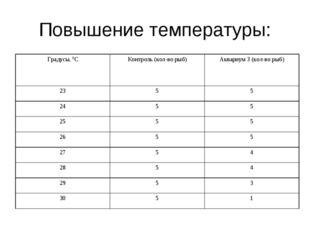 Повышение температуры: Градусы, 0СКонтроль (кол-во рыб)Аквариум 3 (кол-во р