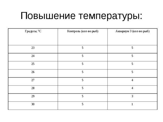 Повышение температуры: Градусы, 0СКонтроль (кол-во рыб)Аквариум 3 (кол-во р...