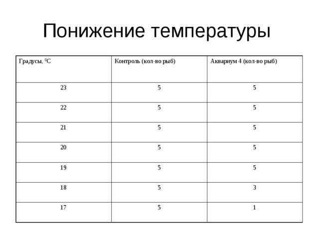 Понижение температуры Градусы, 0СКонтроль (кол-во рыб)Аквариум 4 (кол-во ры...