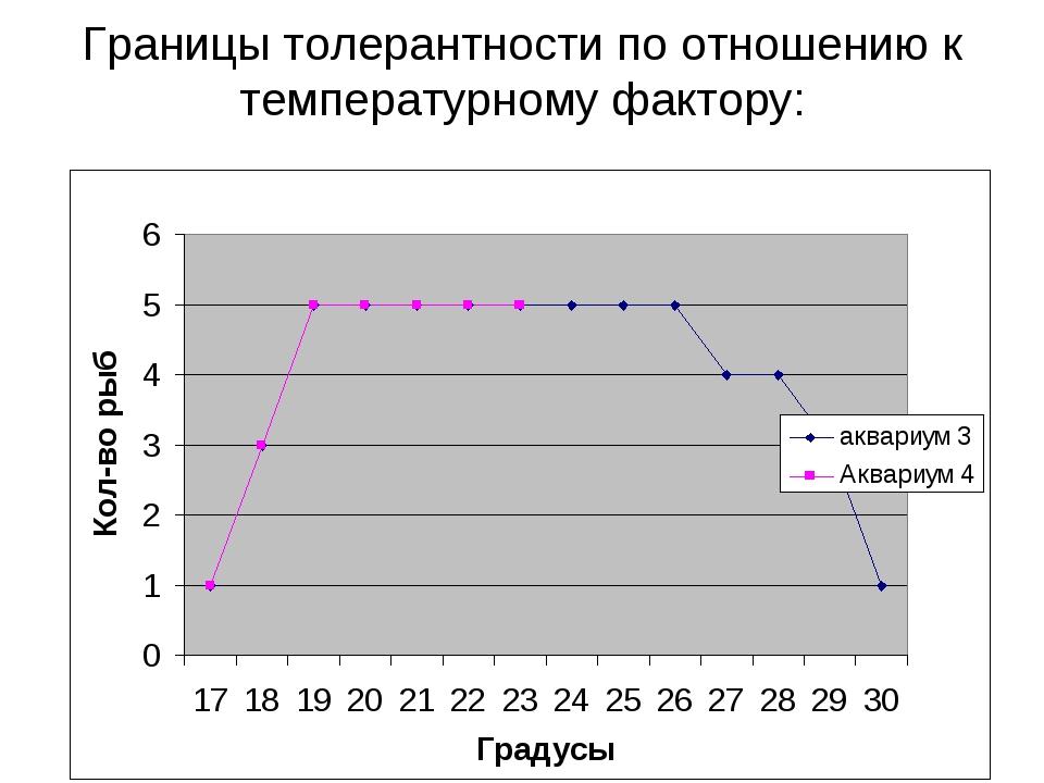 Границы толерантности по отношению к температурному фактору: