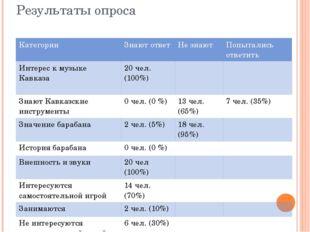 Результаты опроса Категории Знают ответ Незнают Попытались ответить Интерес к
