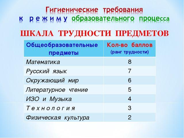ШКАЛА ТРУДНОСТИ ПРЕДМЕТОВ Общеобразовательные предметыКол-во баллов (ранг тр...