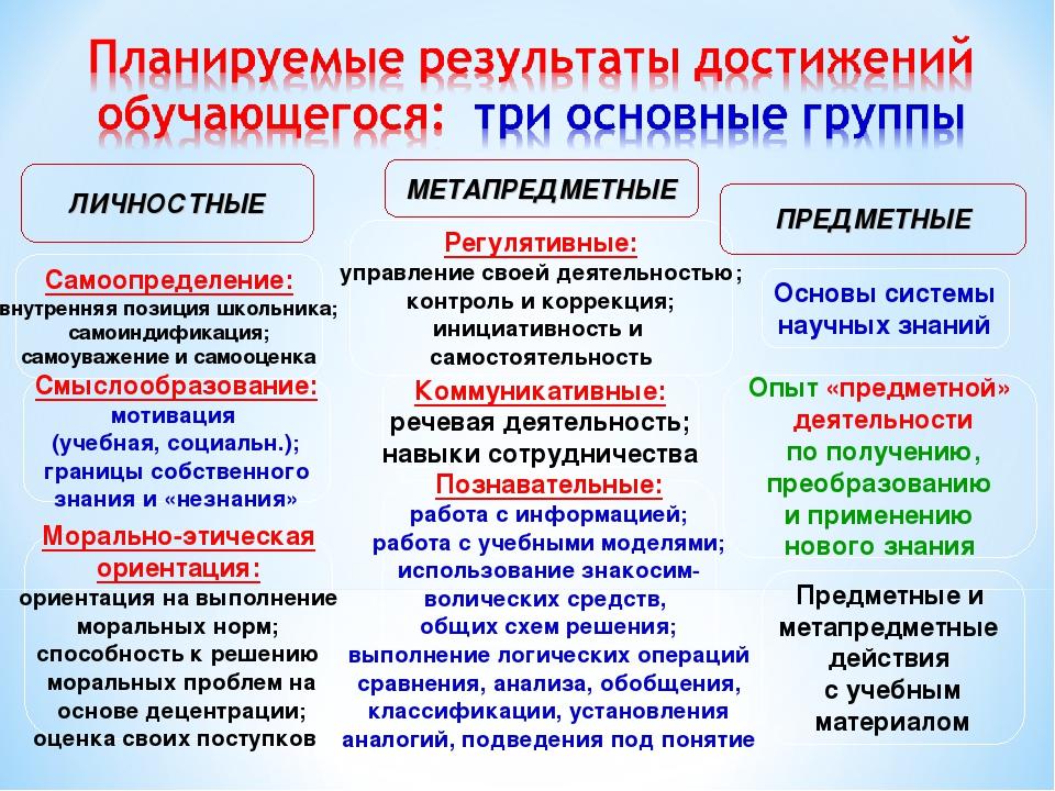 ЛИЧНОСТНЫЕ Самоопределение: внутренняя позиция школьника; самоиндификация; са...