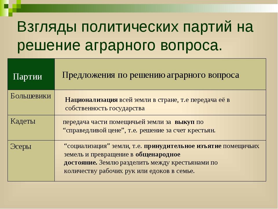 Взгляды политических партий на решение аграрного вопроса. передача части поме...