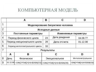 КОМПЬЮТЕРНАЯ МОДЕЛЬ Моделирование биоритмов человека Исходные данные Постоянн