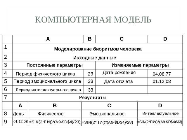 КОМПЬЮТЕРНАЯ МОДЕЛЬ Моделирование биоритмов человека Исходные данные Постоянн...
