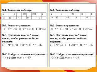 №1. Заполните таблицу. №2. Решите уравнения: а) –х = -16; б) –y = 15; в) –(-