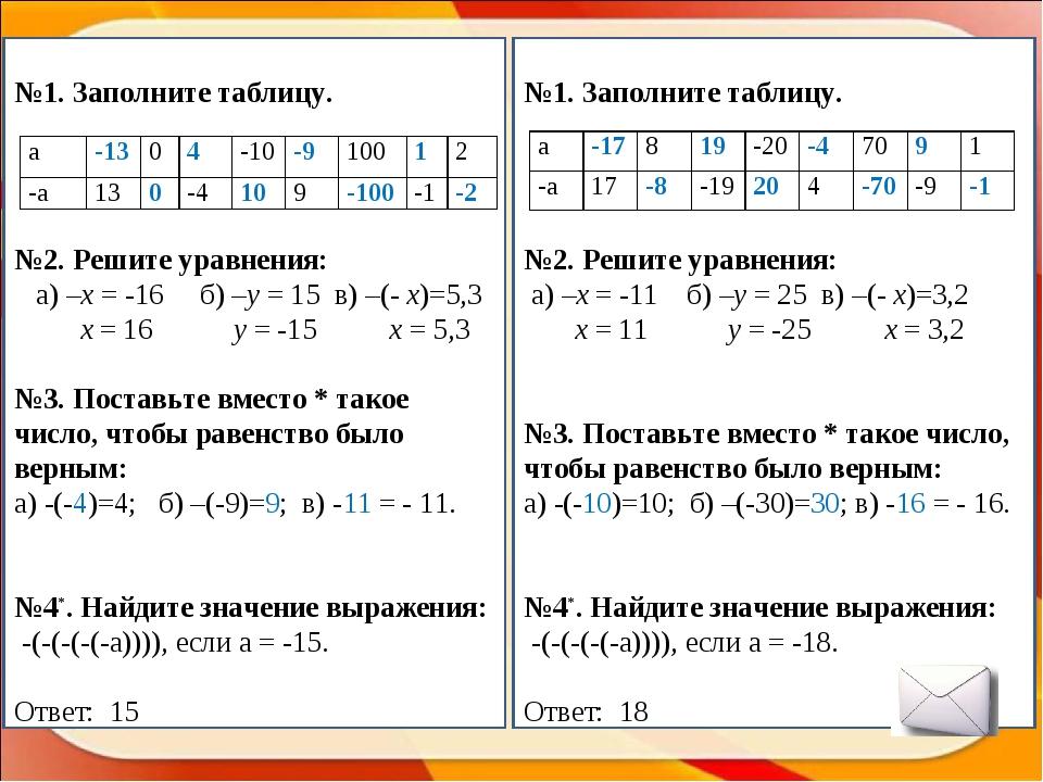 №1. Заполните таблицу. №2. Решите уравнения: а) –х = -16 б) –y = 15 в) –(- x...