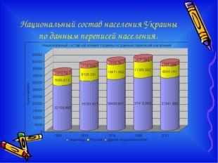 Национальный состав населения Украины по данным переписей населения.