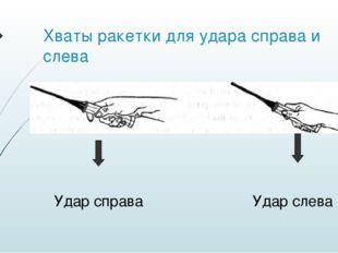 Хваты ракетки для удара справа и слева Удар справа Удар слева