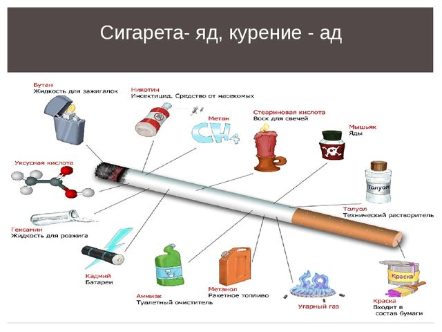 Сигарета- яд, курение - ад