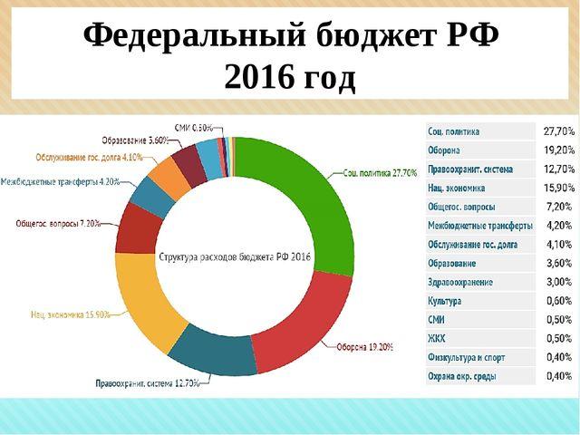 Федеральный бюджет РФ 2016 год