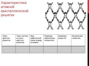 Характеристика атомной кристаллической решетки Типы кристал. решеток Типы час