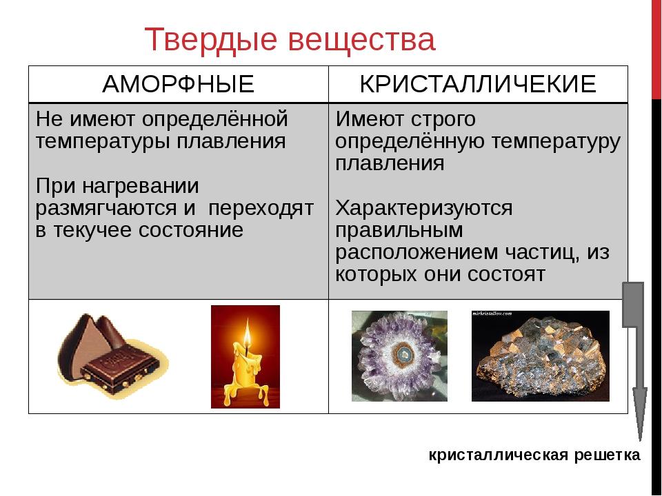 Твердые вещества кристаллическая решетка АМОРФНЫЕ КРИСТАЛЛИЧЕКИЕ Не имеют опр...