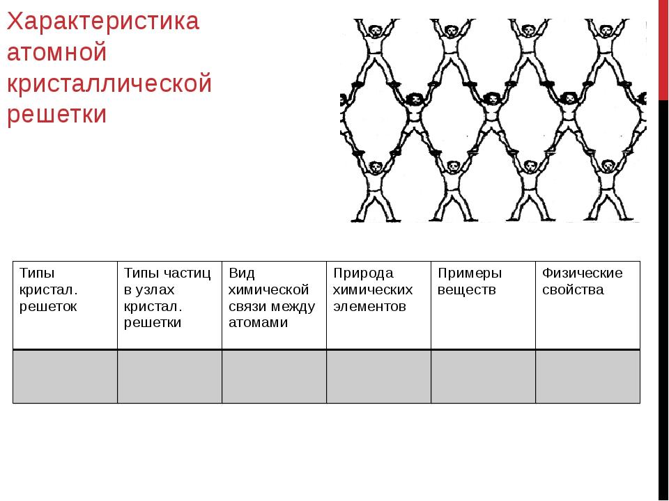 Характеристика атомной кристаллической решетки Типы кристал. решеток Типы час...