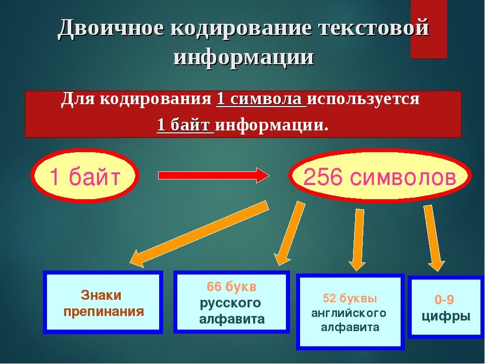 Двоичное кодирование текстовой информации 1 байт 256 символов 66 букв русског...