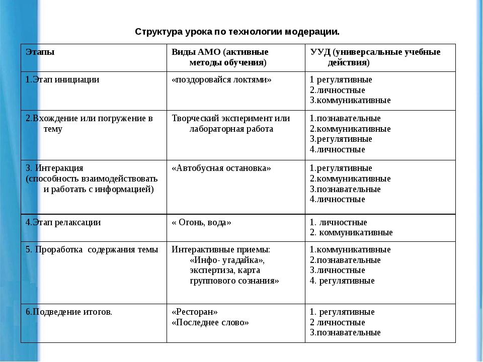 Структура урока по технологии модерации.