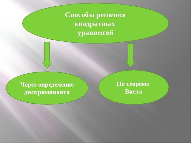 Способы решения квадратных уравнений Через определение дискриминанта По теор...