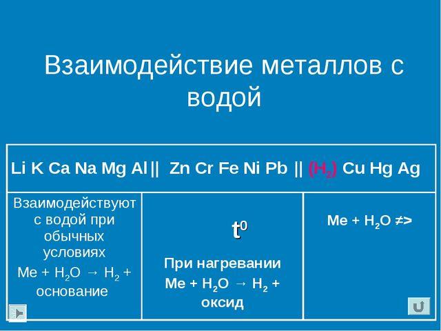 Взаимодействие металлов с водой t0 Li K Ca Na Mg Al    Zn Cr Fe Ni Pb    (H2)...