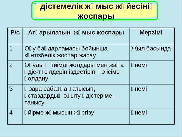Р/сАтқарылатын жұмыс жоспарыМерзімі 1Оқу бағдарламасы бойынша күнтізбелік...